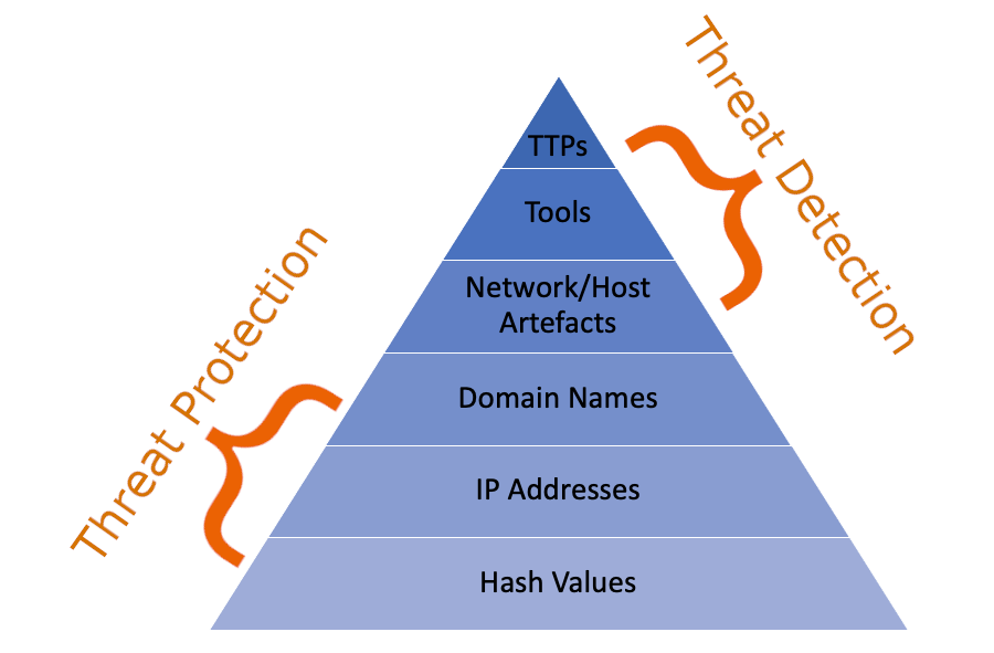 Threat Detection and Threat Protection Pyramid
