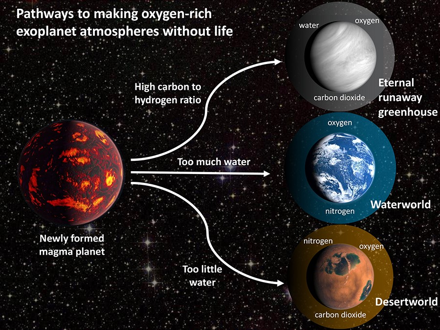 Infographic depicting the three possibilities for the possible types of rocky planet created based on the carbon-hydrogen ratio from a basic magma planet. Top) White, cloudy planet with a runaway greenhouse atmosphere. Middle) Water world similar to Earth. Bottom) Desert world similar to Mars.