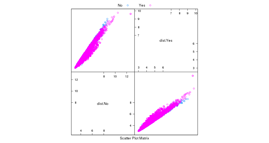 How do I prove a machine learning problem is not directly