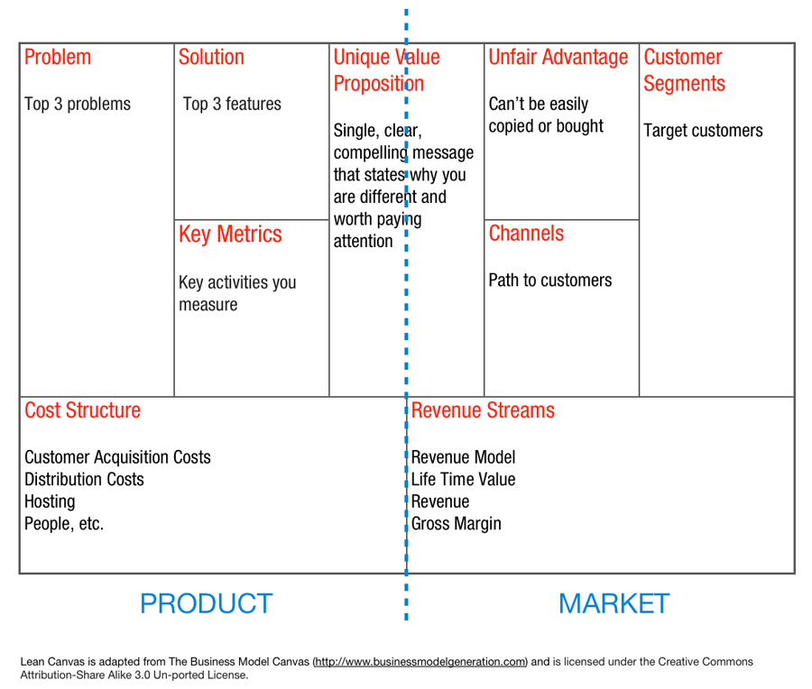 Business Model Lean Canvas Or Value Proposition Canvas By Janja Popovic Medium
