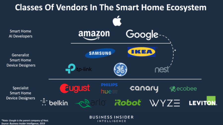 Can IKEA Deliver the Smart Home to the Mainstream? - Data