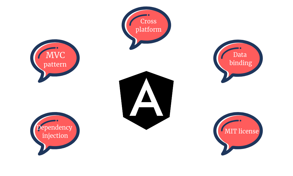Creating advanced visual reports with Angular - Quick Code
