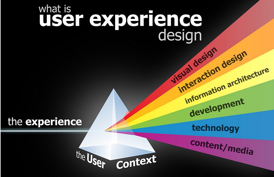 5 Simple Steps To Land A Job As Ux Designer With No Experience By Amy Smith Medium