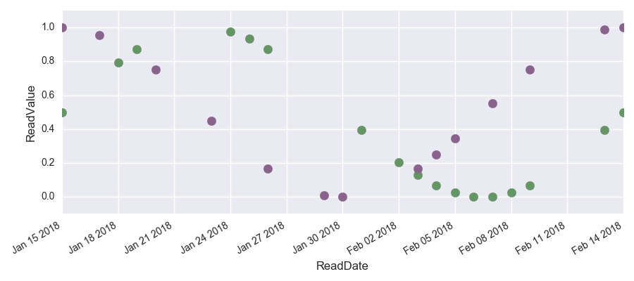 How to Interpolate Time Series Data in Python Pandas