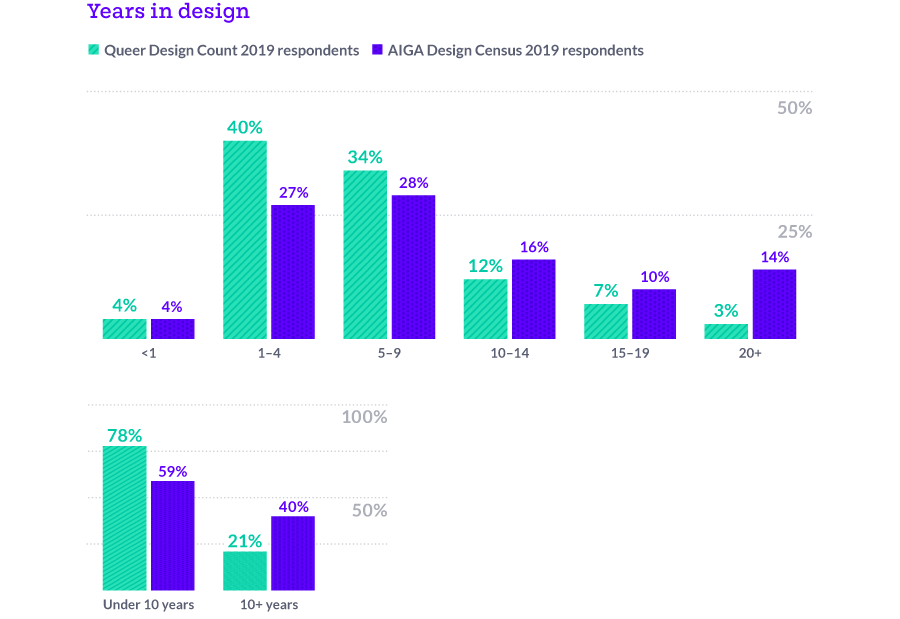 78% of our respondents had less than 10 years experience, compared to 59% of AIGA Design Census Respondents