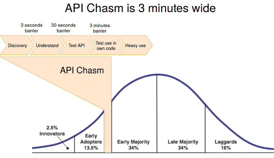 You have 3 minutes to cross the chasm and get paying