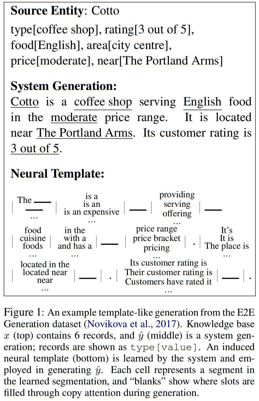 Summary: Learning Neural Templates for Text Generation