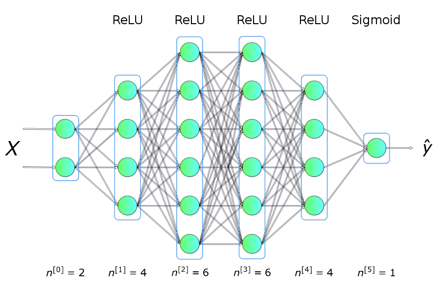 Let's code a Neural Network in plain NumPy - Towards Data