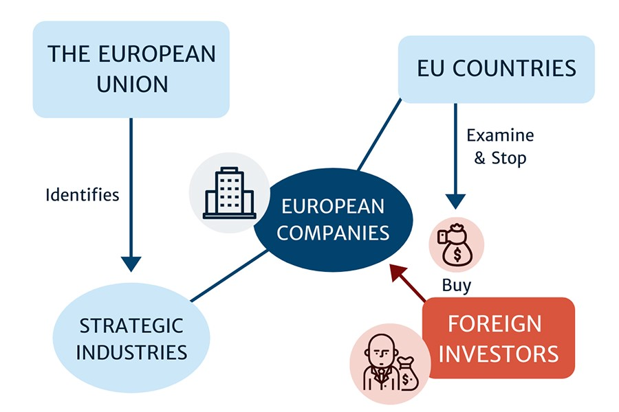 Graphic explaining the Foreign Direct Investment Screening mechanism