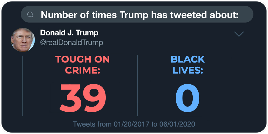 "graphic of Trump tweet count for two phrases: ""tough on crime"" (39 tweets) vs. ""black lives"" (0 tweets)"
