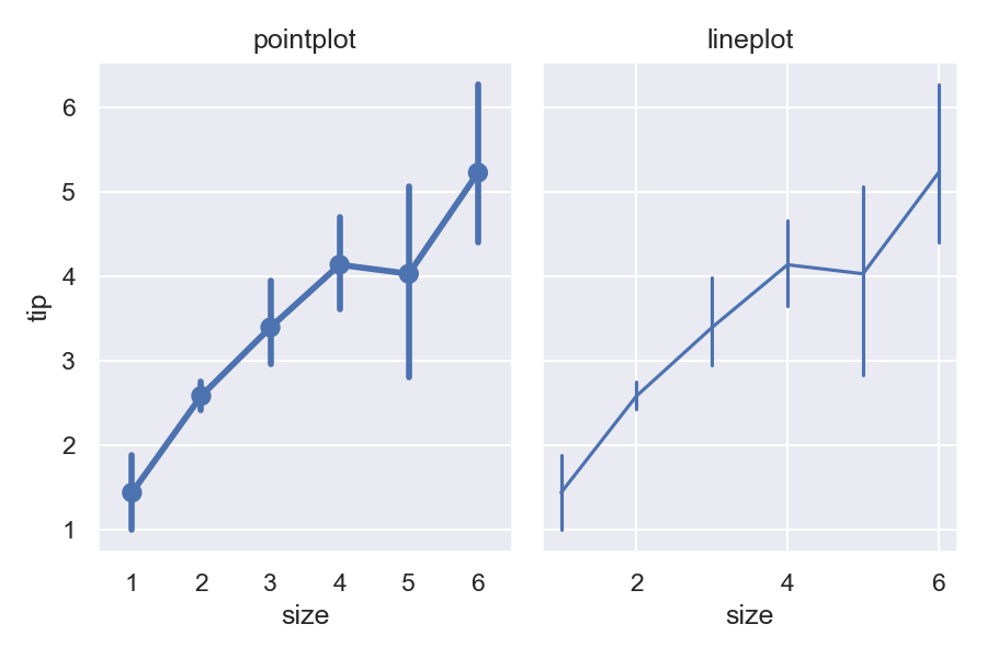 Sensible output from pointplot with a numeric x variable