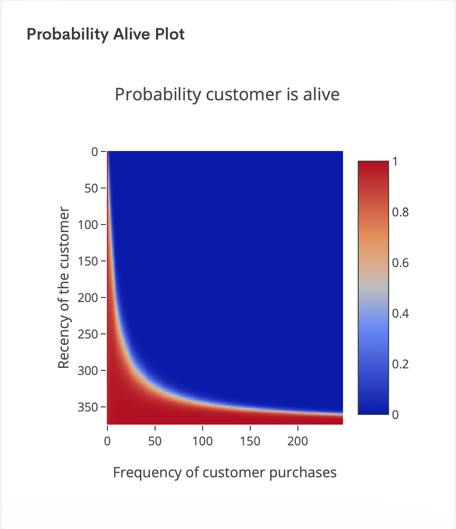 Probability alive heat map: The red strip shows the features of customers who are still alive/active