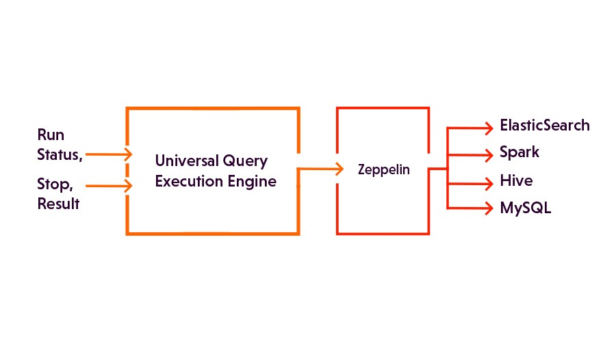 How we built a Universal Query Execution Engine using