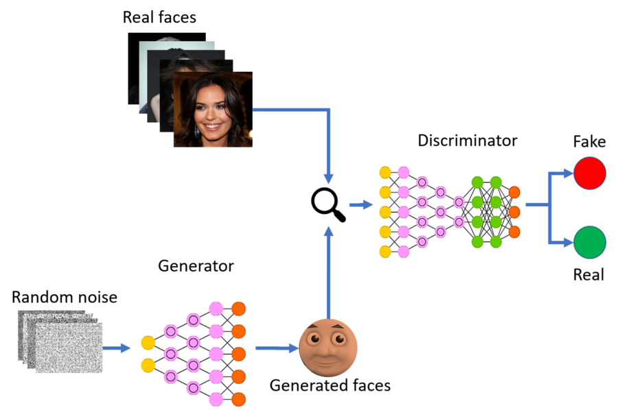 Why The Hype Around GANs