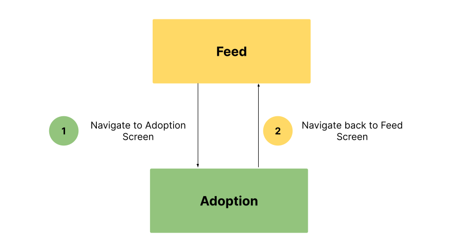 """Diagram of a navigation flow with the """"Feed"""" starting destination and an """"Adoption"""" destination. First, we navigate from the """"Feed"""" to the """"Adoption"""" destination and then navigate back to the """"Feed"""" after."""