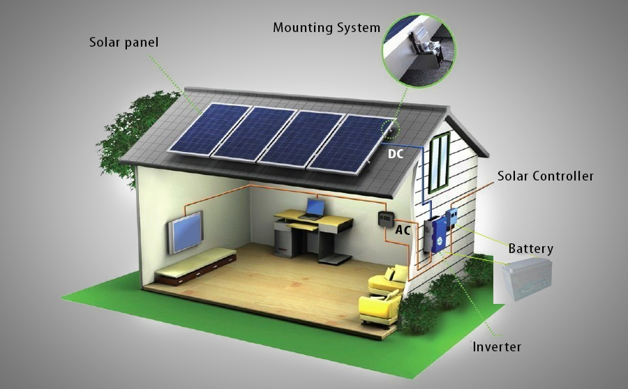 How A Solar Panels Module Converts Energy Into Electricity