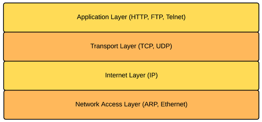 Nuts and Bolts of Transport Layer Security (TLS) - FACILELOGIN
