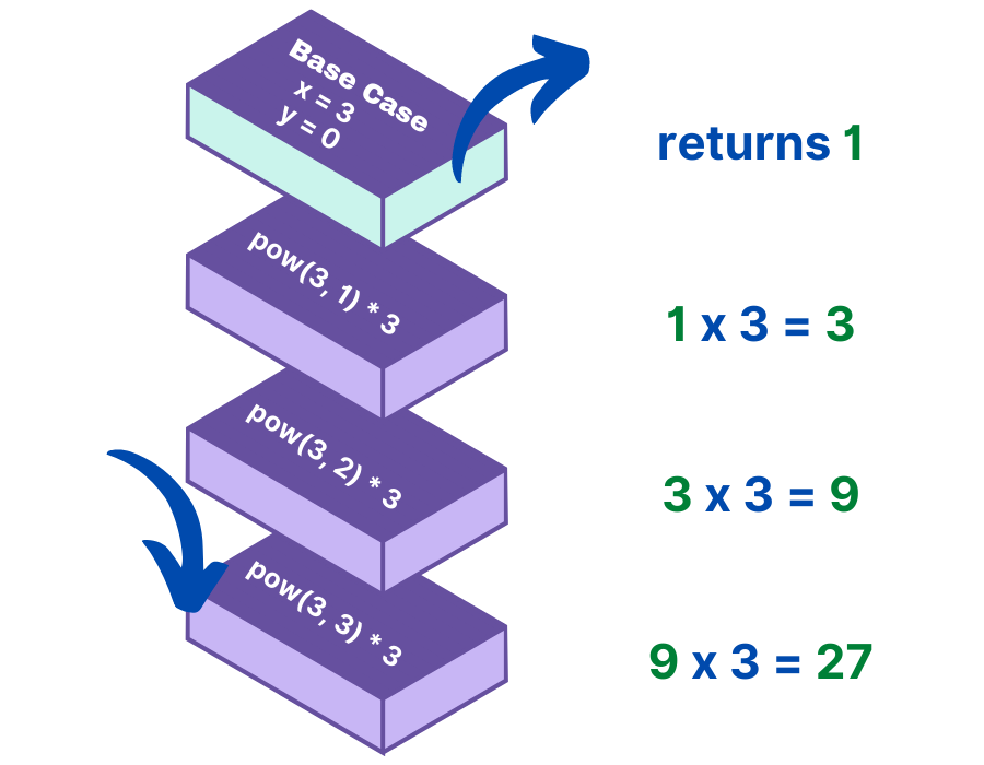 A series of boxes are stacked on top of each other. From bottom-to-top, they read, pow(3, 3) * 3, which corresponds with 9 x 3 = 27. Below it, pow(3, 2) * 3 corresponds with 3 x 3 = 9. Next, pow(3, 1) * 3 corresponds with 1 x 3 = 3. Finally, Base Case x = 3 and y = 0 returns 1. Next to this there are a series of equations. From top-to-bottom, they read