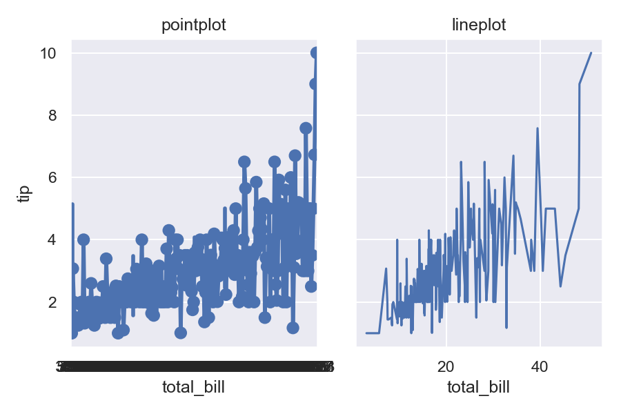 Nonsensical output from pointplot with a numeric x variable
