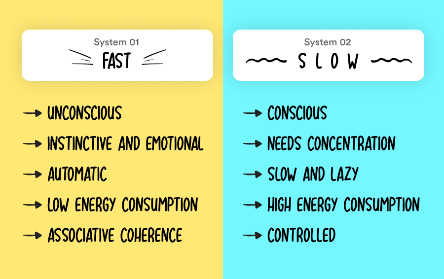 System 1: Fast, unconscious, automatic. System 2: slow, conscious, lazy.