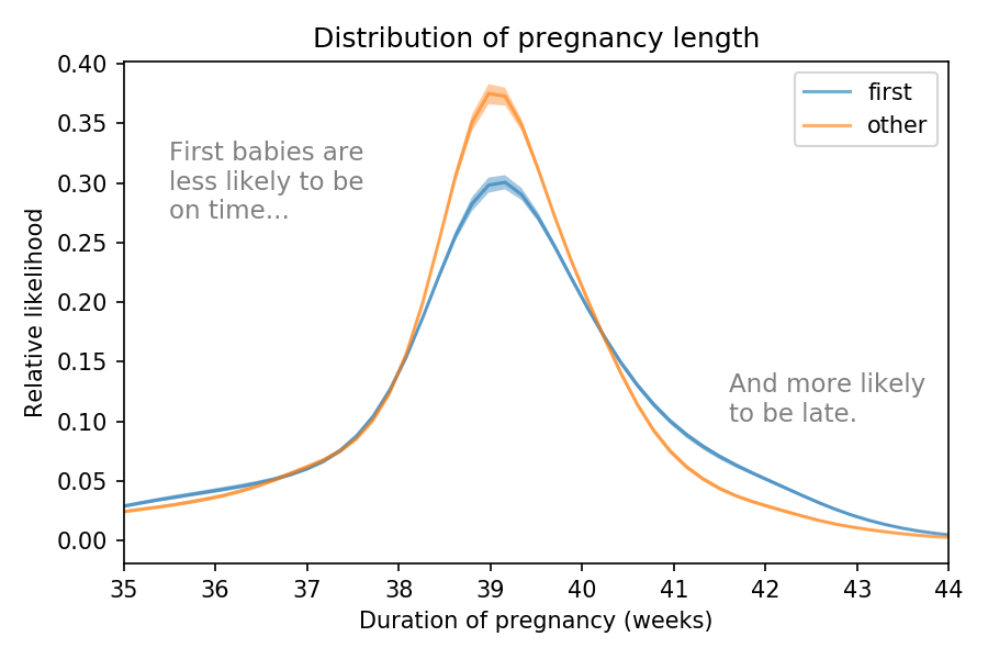 Line graph of distribution of pregnancy length