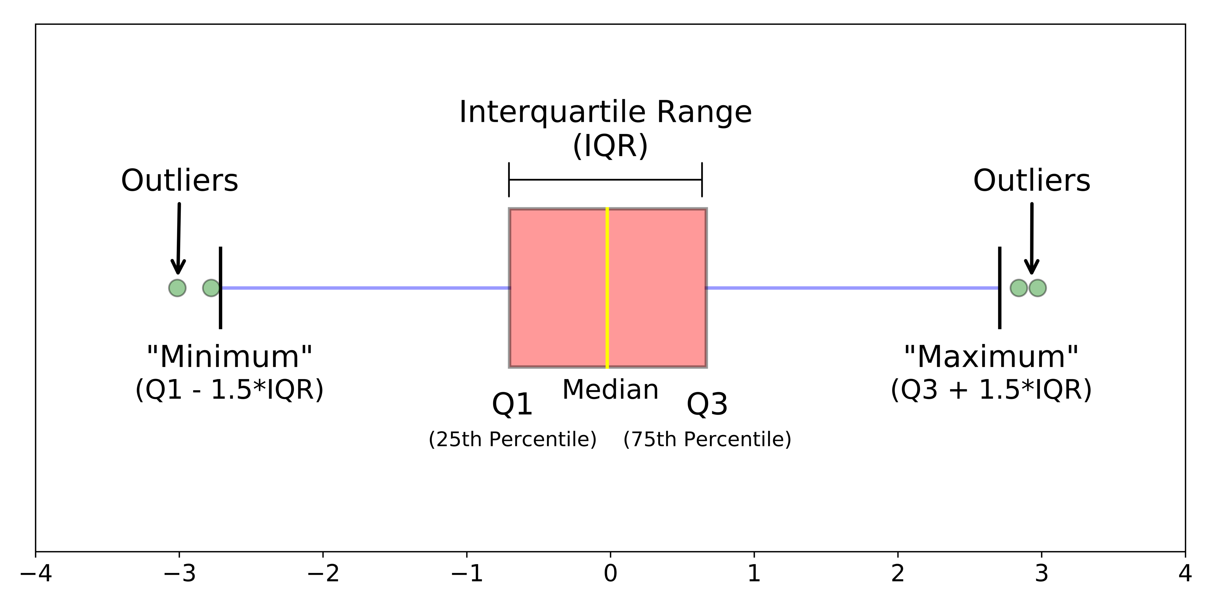 Understanding Boxplots - Towards Data Science