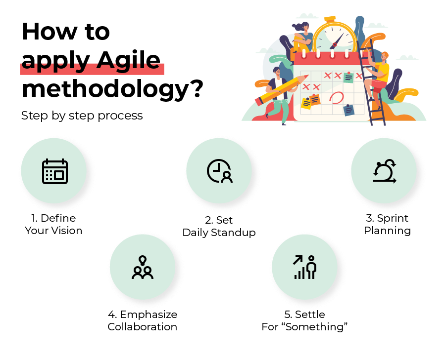 Agile Development Process in Software Outsourcing