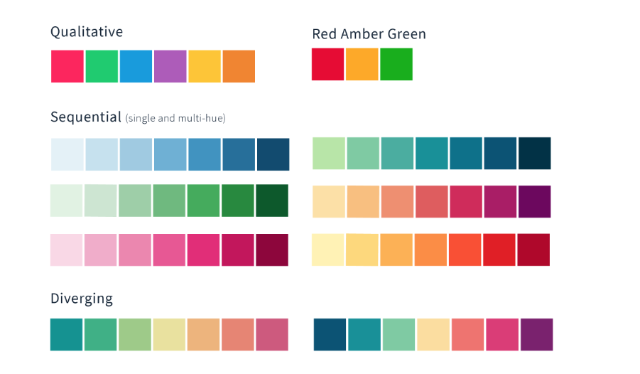 Another Post About Colours for Data Visualisation. Part 2 — Colour ...