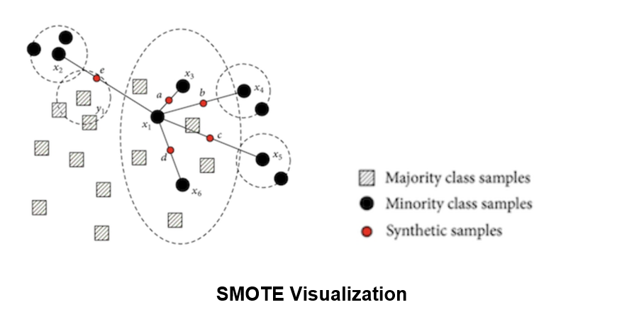 How to Handle Imbalanced Data in Classification Problems