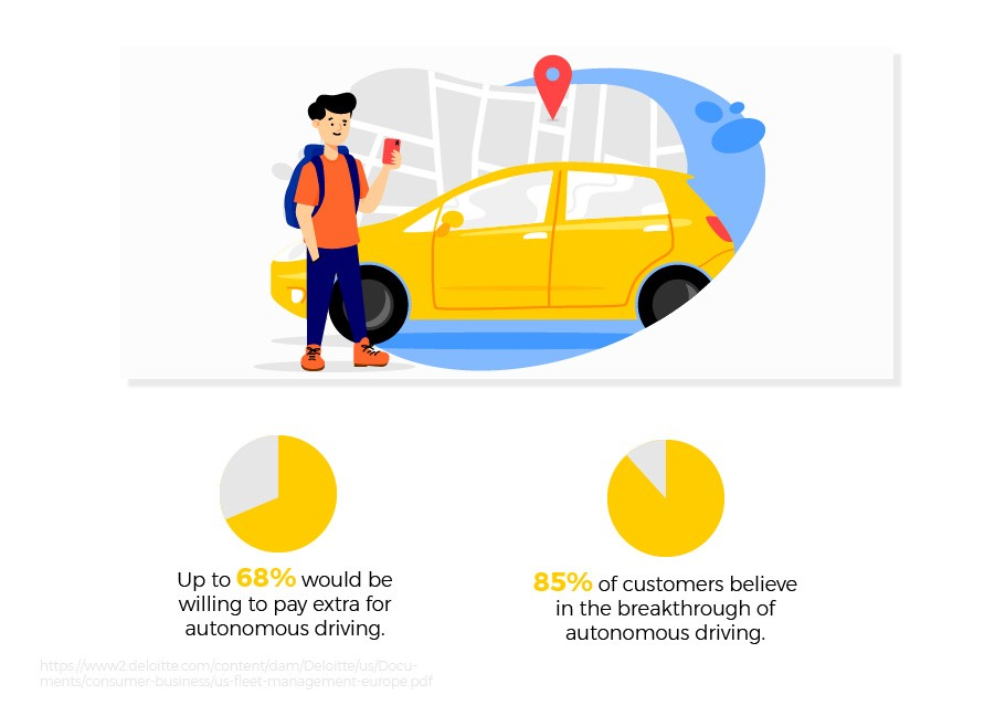 automation vehicles trends in fleet management by agiletech
