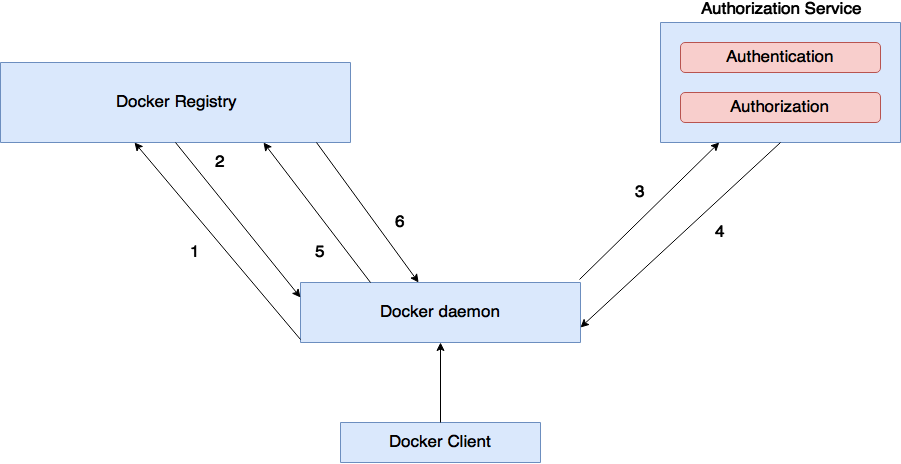 Authorization for Private Docker Registry - Thilina