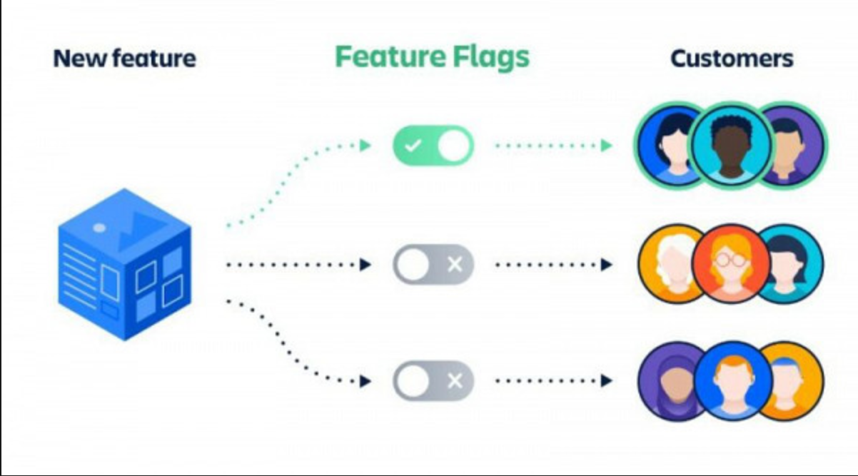 apache-sling-feature-flags