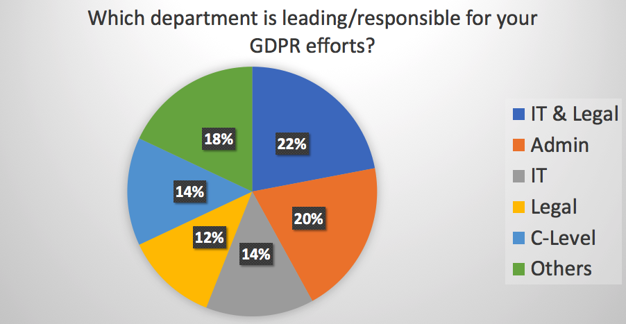 Which department is leading/responsible for your GDPR efforts?