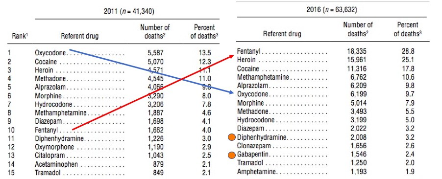 2018 Overall Opioid Overdose Death Rate Has Dropped