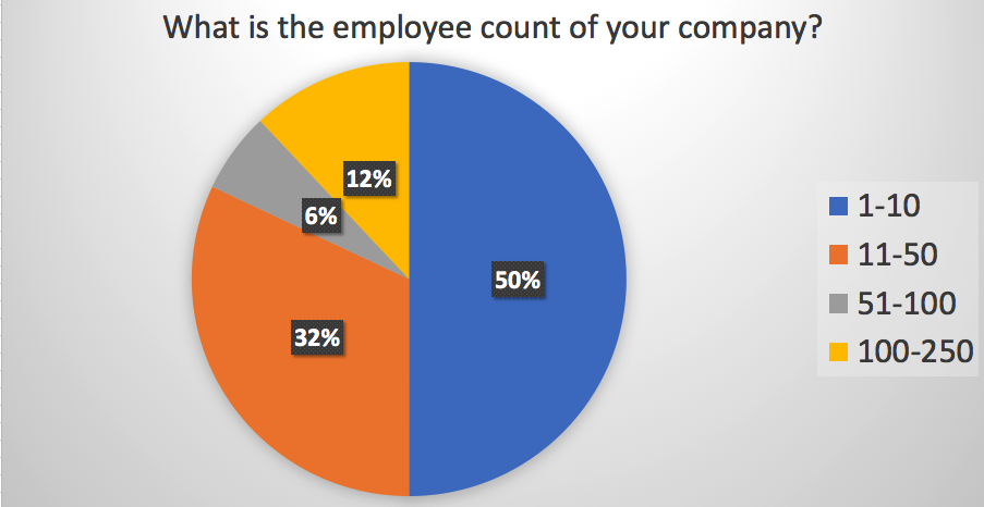 What is the employee count of your company?
