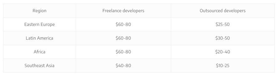 how much does it cost to hire flutter developers in 2020, agiletech