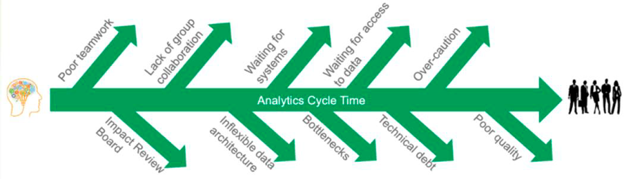 Obstacles that delay analytics lifetime