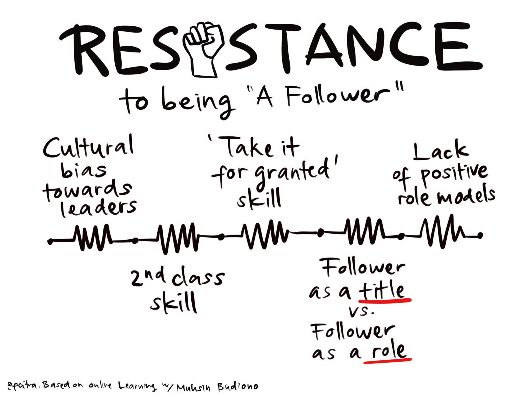Resistance to being a 'Follower'. Illustration by @fcitra based on presentation by Muhsin Budiono