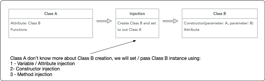 What's is Dependency Injection (DI) ? How Can I Use Swinject