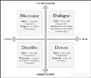 The Four Types of Conversations: Debate, Dialogue, Discourse, and