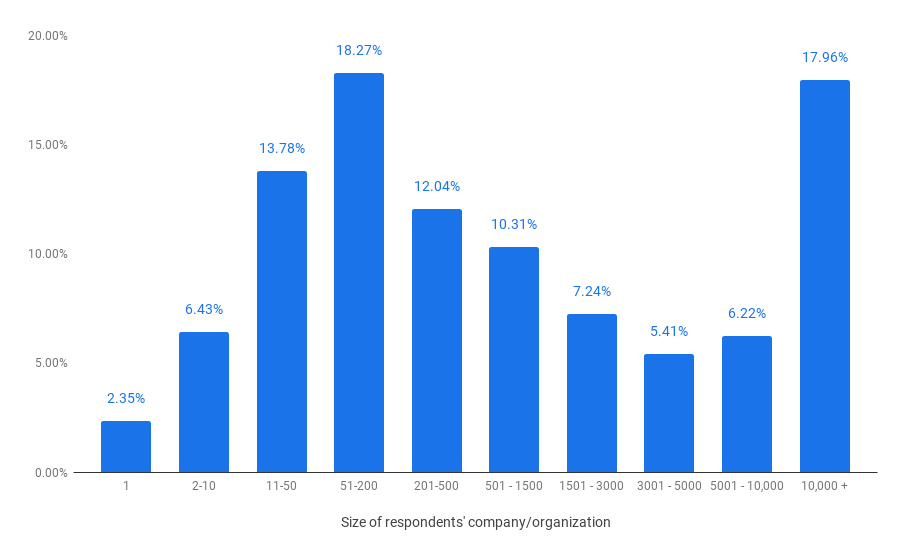 Fig. 3 Bar chart that illustrate the organization/company sizes of our respondents. A bi-modal distribution is seen in size.