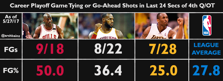 Analyzing Jordan vs  LeBron — who's the GOAT? - 36 Chapters