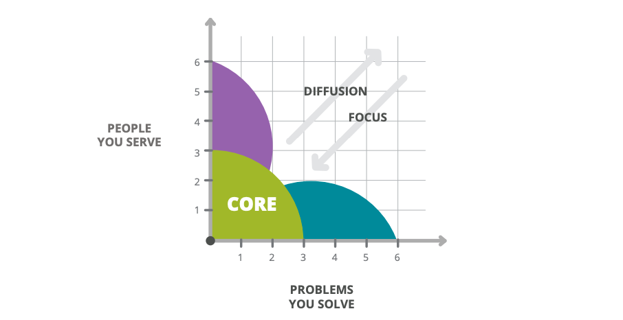 A Graph with people on the Y axis and Problems on the X axis. Diffusion occurs if you expand into either Focus is opposite
