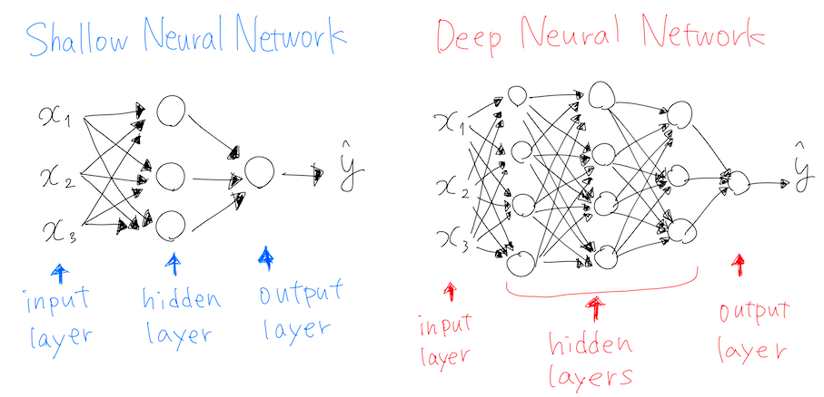 What I learned in the 4-week Deep Learning course on Coursera
