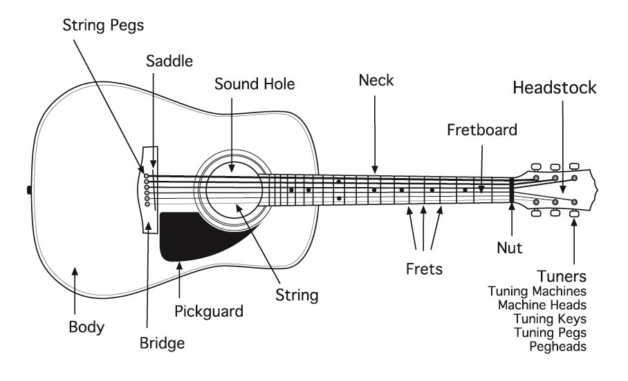 Designing A Perfect Guitar Lesson Plan And 10