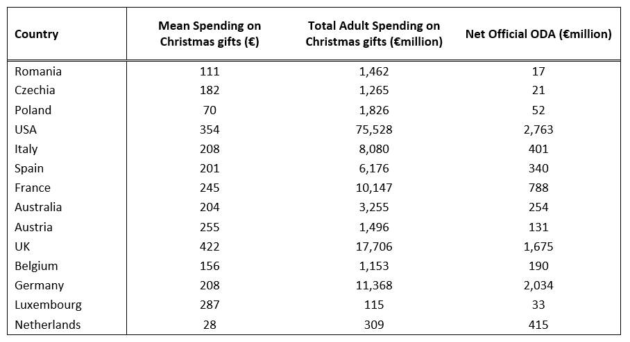 Christmas Spending.A Time Of Giving Christmas Spending Vs Foreign Aid