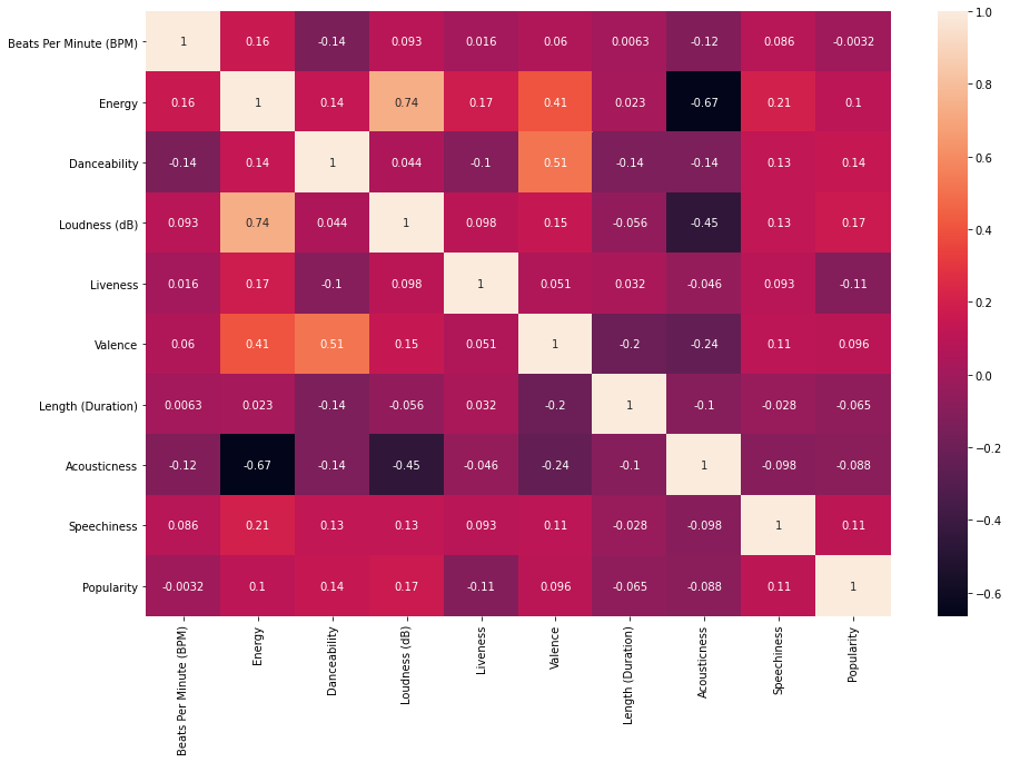 Heat Map of the Various Characteristics of Songs Displaying the Correlation Coefficients