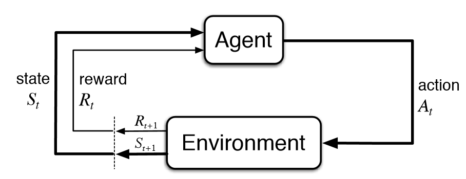 Cartpole - Introduction to Reinforcement Learning (DQN