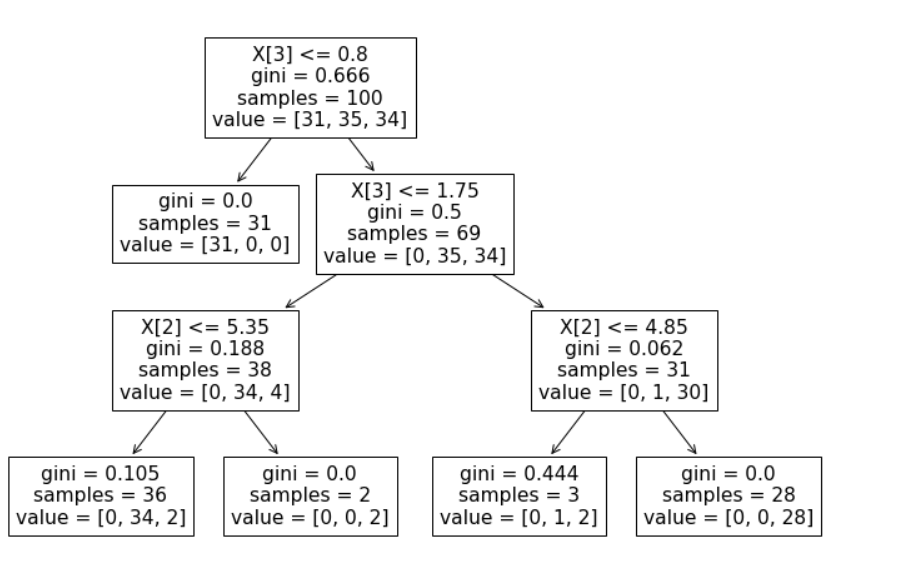 Figure 22: Decision tree graph of the Iris dataset.