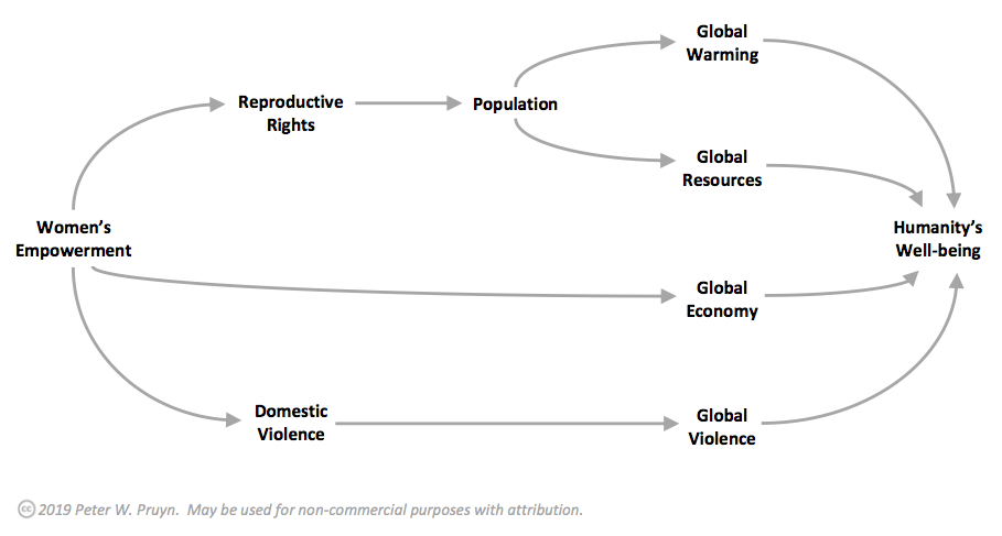 Causal diagram of the relationship between women's empowerment and humanity's well-being.